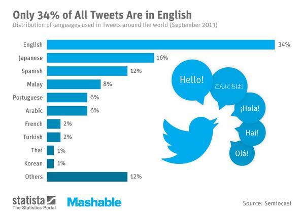 tweet-languages