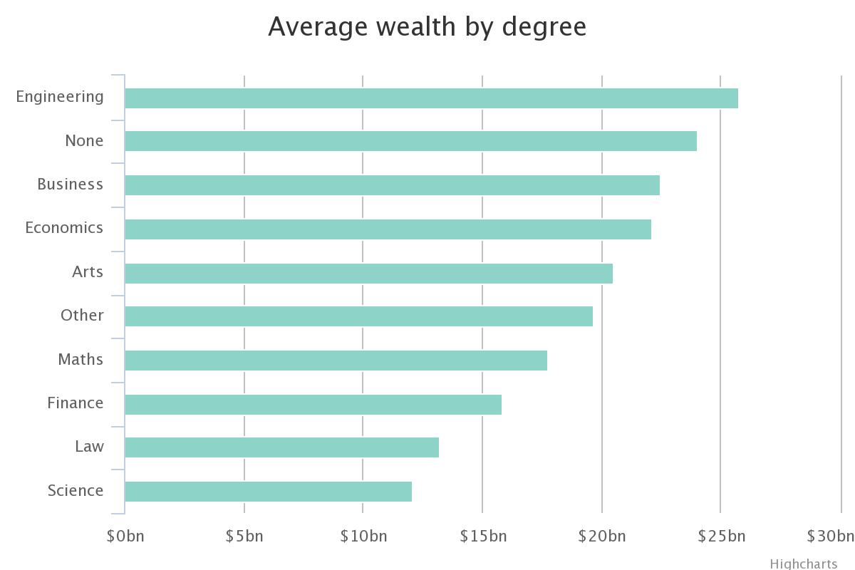 Average wealth by degree