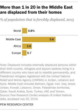 Image: Pew Research Center