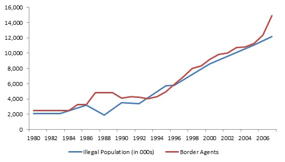 Figure 2: Unauthorized Immigrant Population and Number of Border Patrol Agents