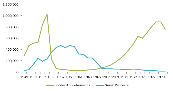 Figure 1: Aliens Apprehended at the Border and Low-Skilled Guest Workers (Braceros & H-2s)