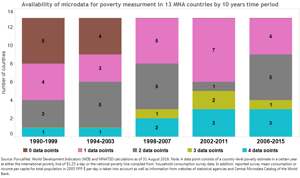 micro-data-on-poverty