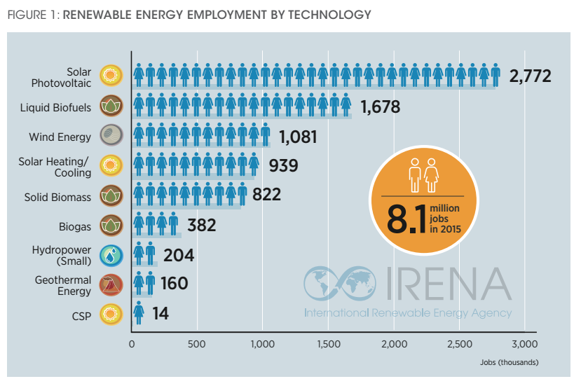 renewable-energy-employment-by-technology