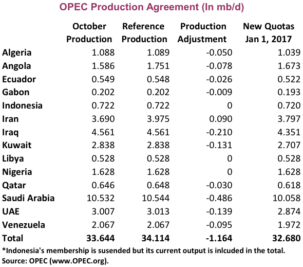 Opec And Non Opec Agreement Extension Meaning Algmartun